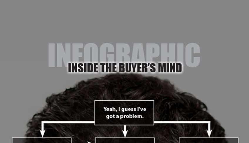 Infographic: Inside the Buyer's Mind